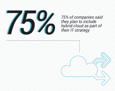 Hybrid Cloud Management Has Never Been Easier