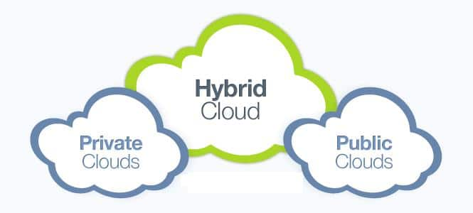 Hybrid Cloud Can Break Datacenter Silos