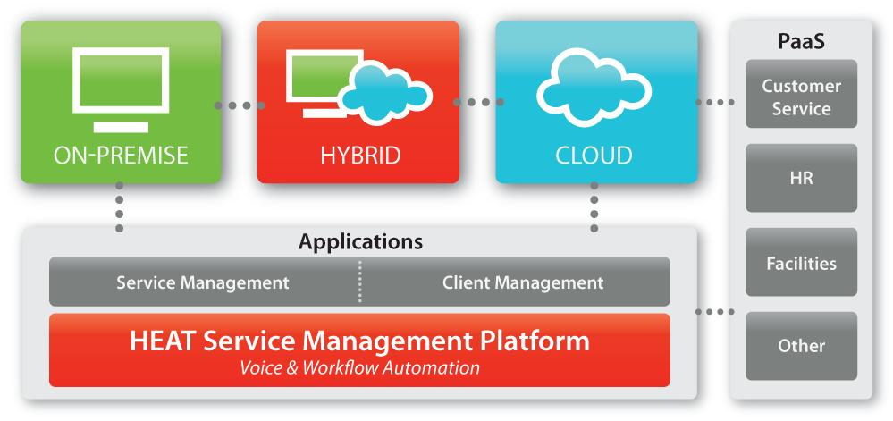 FrontRange HEAT Cloud 2014.1 Brings Significant Improvements to Service Management Solution