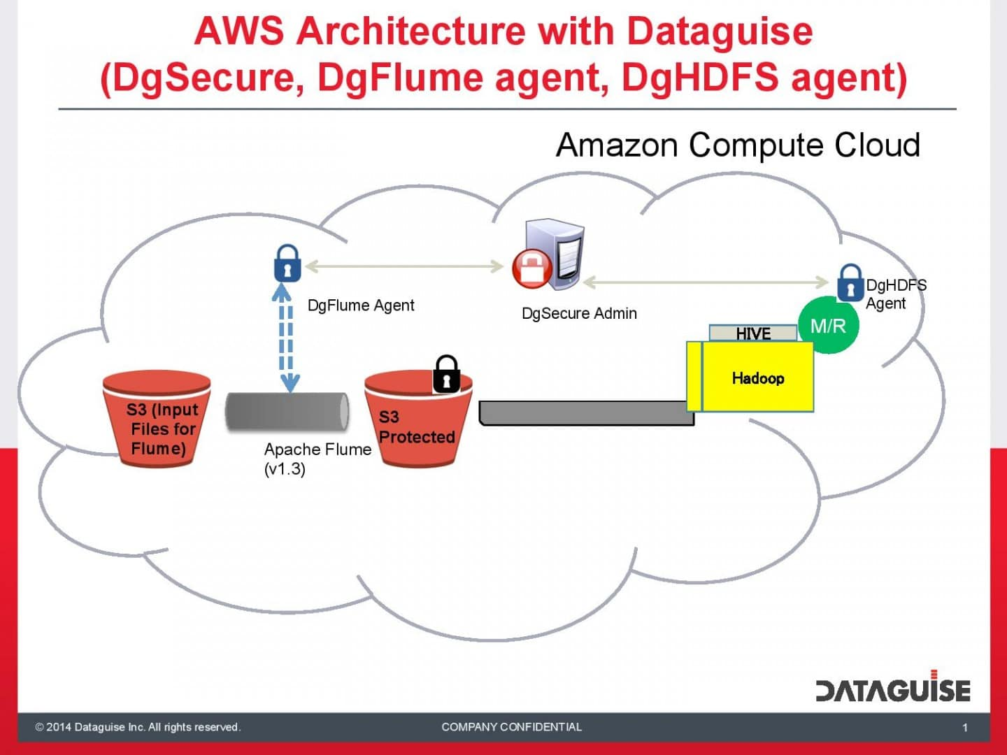 Dataguise Brings Data-Centric Security to Hadoop in the Cloud
