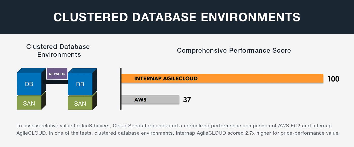 Clustered_Database_Environments_Internap