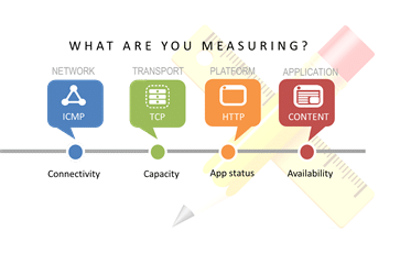 Measuring and Monitoring: Apps and Stacks