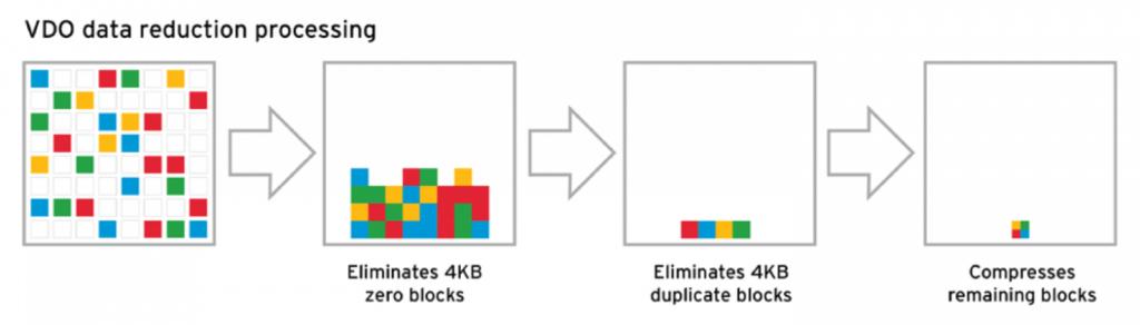 VDO data reduction processing