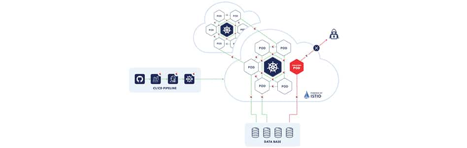 Connecting Kubernetes clusters with VMs/ Cloud PaaS Service Mesh