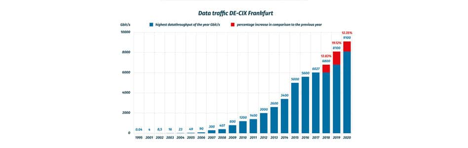 In the Wake of a Global Pandemic, DE-CIX Observes Substantial Changes to Internet Usage Behavior